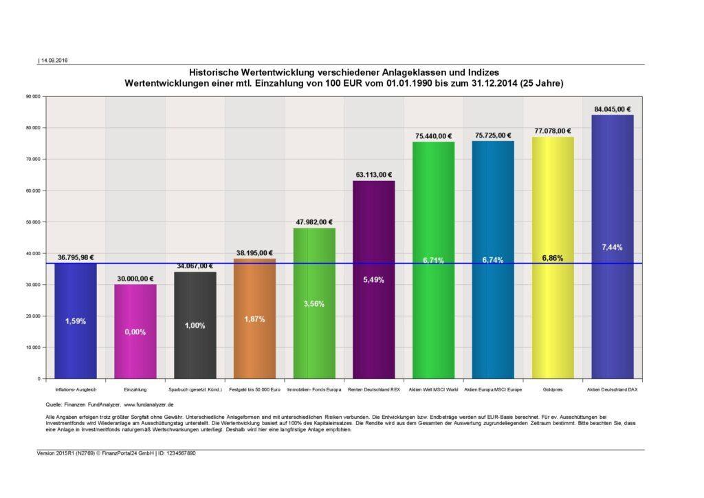 Spar- und Anlageplan für Gold - Wertentwicklung Statistik